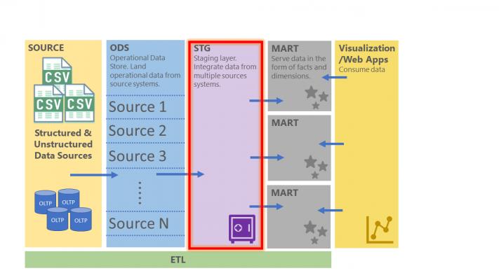 Data Vault Architecture
