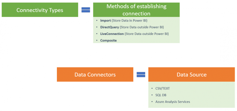 difference between connectivity types and data connectors