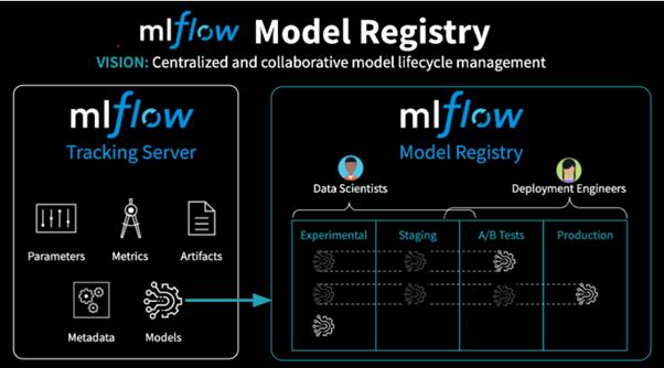 MLFlow Tracking + Model Registry