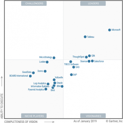 Gartner Magic Quadrant Feb 2019 for Analytics