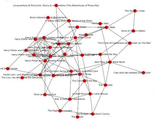 Book Network Graph in Power BI