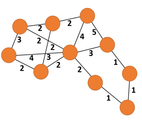 Example Weighted Graph