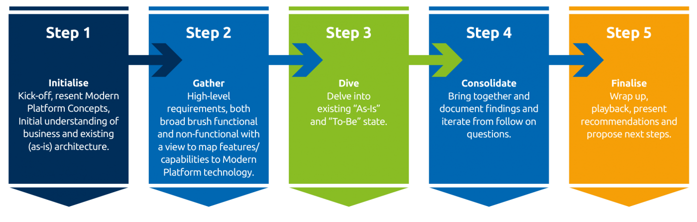 the steps of a Modern Data Warehouse