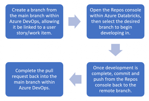 Diagram of how DB Repos could be used within an Adatis workflow.