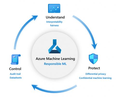 Azure Machine Learning Responsible ML Pillars