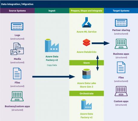 The Adatis Data Migration Framework