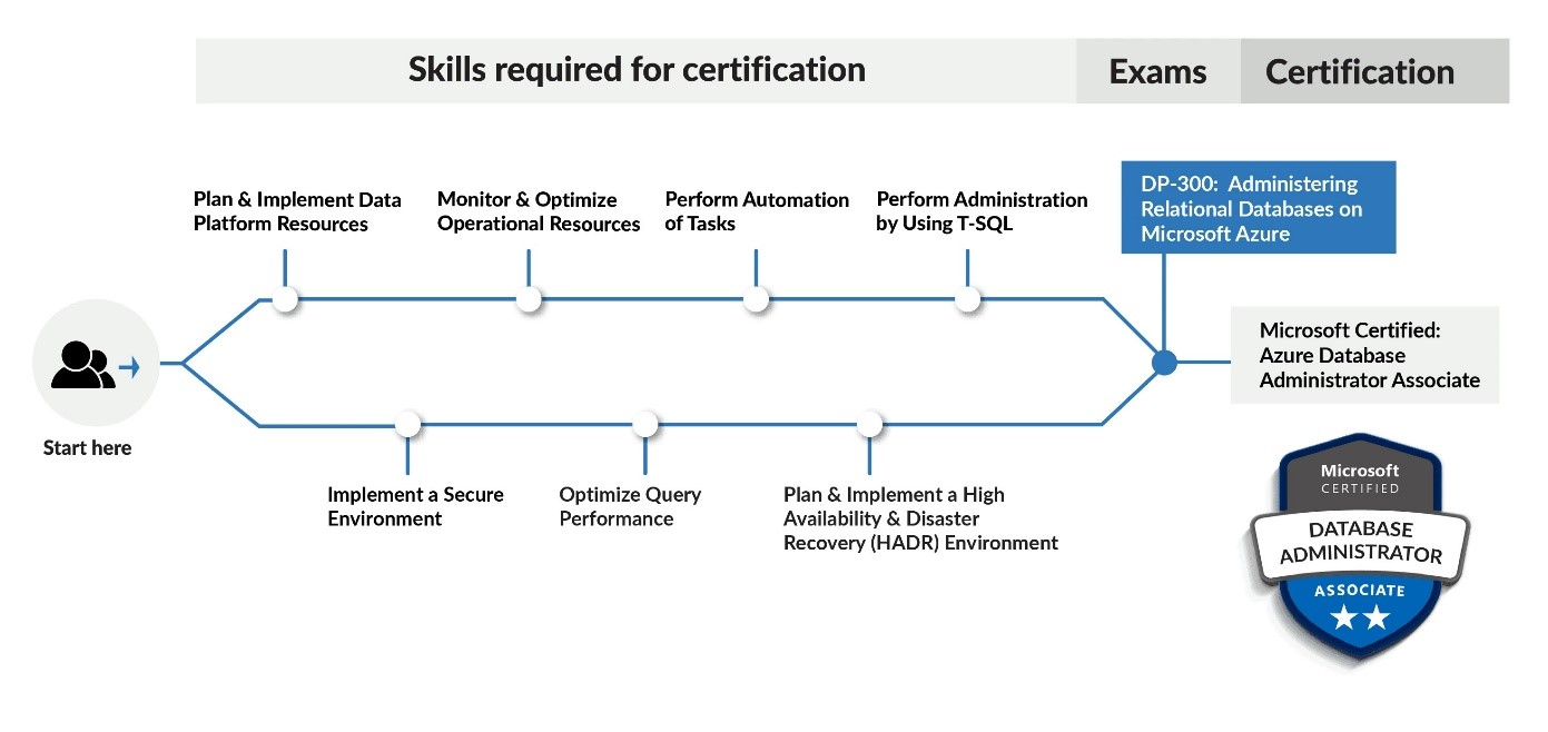 Skills required for certification
