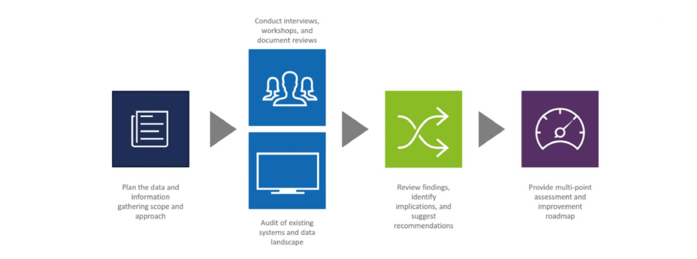 The Adatis Data Maturity Approach