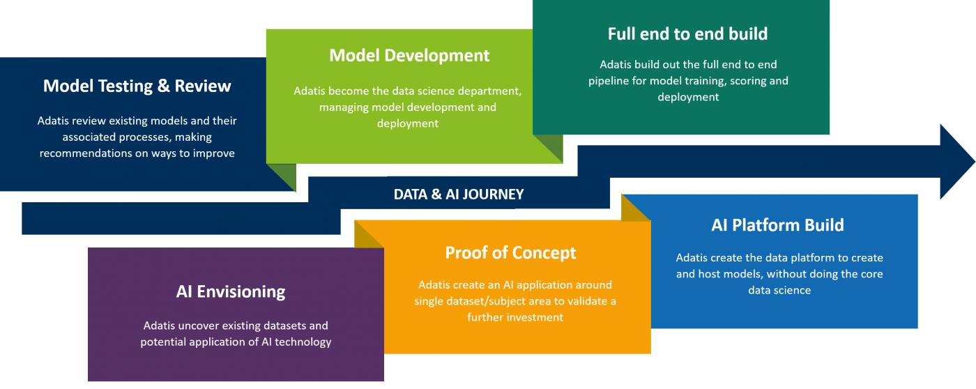 data science journey for Adatis