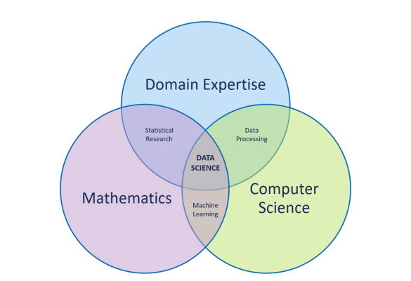 Business Intelligence vs. Analytics vs. Data Science