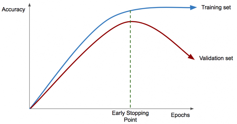 Diagram to describe early stopping