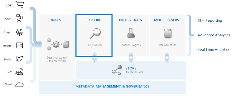 ADE Data warehouse Workflow