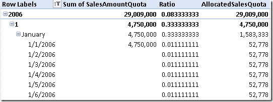 SalesAmountQuota value result