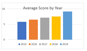 Average Happy Score by Year