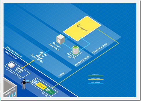 SQLBits Architecture