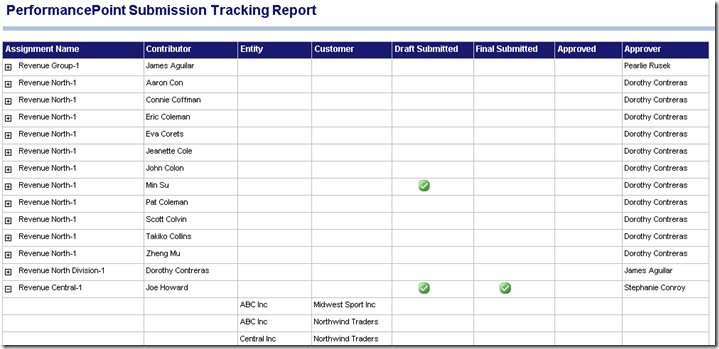 PerformancePoint Submission Tracking Report