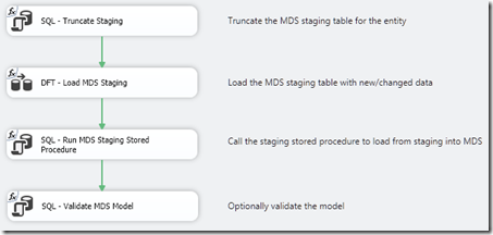Control Flow and Data Flow components in MDS