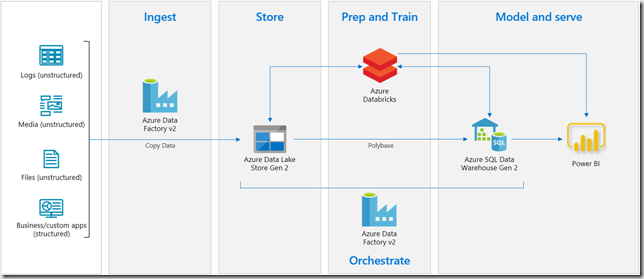 Adatis Data Warehouse Framework