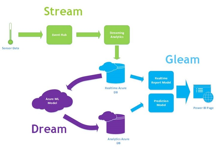 How Stream Analytic, Azure Machine Learning and Power BI Designer work together