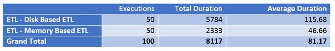 memory-optimised table