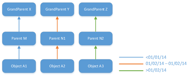 Anytime a node in the hierarchy changes, we need to create new historical versions for all descendants of that node