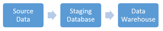 traditional ETL routine for data warehouse